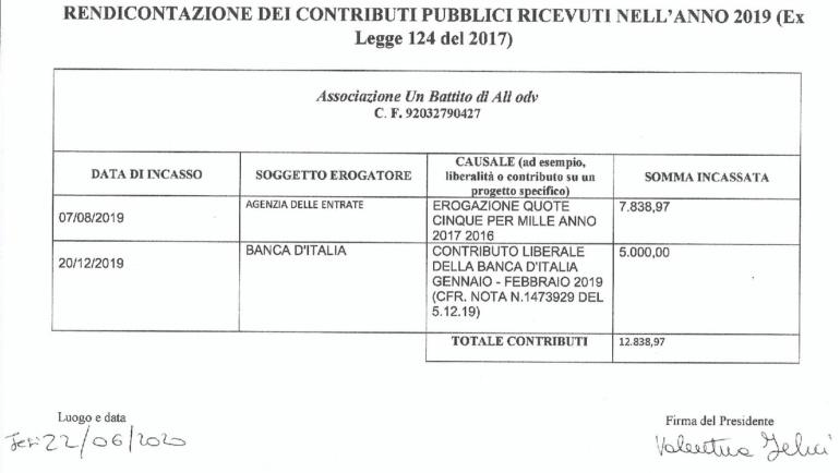 Rendicontazione dei contributi pubblici ricevuti nell'anno 2019